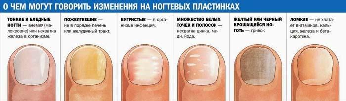 Против грибка на пальцах ног
