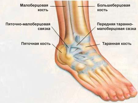 отек голеностопного коленного сустава